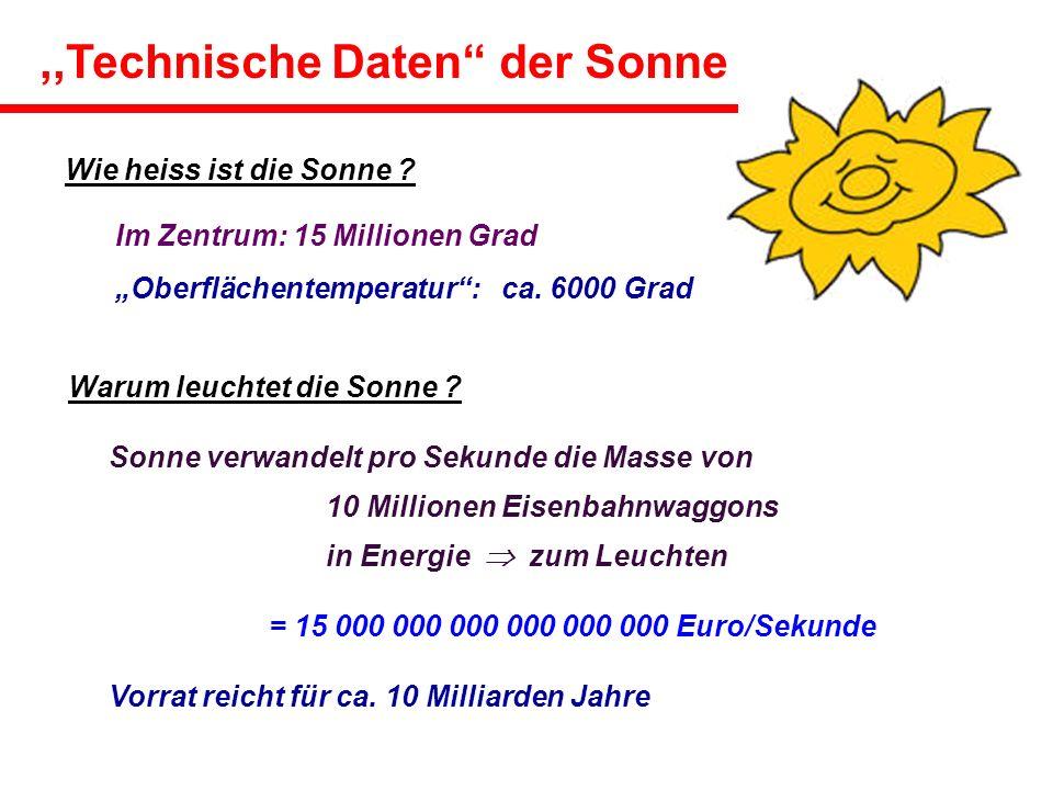 * Die Sonne ist notwendig für das Leben auf der Erde * Weltraumwetter (Satelliten,Stromversorgung,...) * Die Sonne ist Referenz für die Untersuchung anderer Sterne * Die Sonne ist ein physikalisches Labor (Plasma, Kernfusion,...) Im Zentrum: 15 Millionen Grad Oberflächentemperatur: ca.