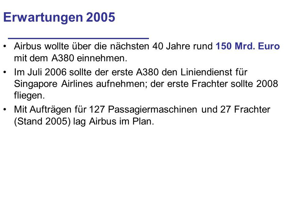 Erwartungen 2005 Airbus wollte über die nächsten 40 Jahre rund 150 Mrd. Euro mit dem A380 einnehmen. Im Juli 2006 sollte der erste A380 den Liniendien