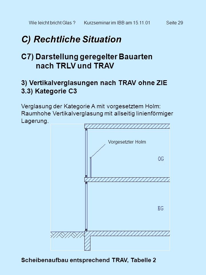 Wie leicht bricht Glas ?Kurzseminar im IBB am 15.11.01Seite 29 C) Rechtliche Situation C7) Darstellung geregelter Bauarten nach TRLV und TRAV 3) Verti