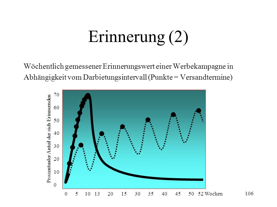 106 Erinnerung (2) Wöchentlich gemessener Erinnerungswert einer Werbekampagne in Abhängigkeit vom Darbietungsintervall (Punkte = Versandtermine) Proze