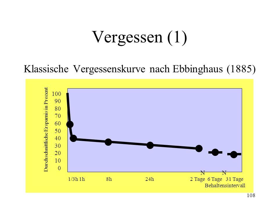 108 Vergessen (1) Klassische Vergessenskurve nach Ebbinghaus (1885) 100 90 80 70 60 50 40 30 20 10 0 Durchschnittliche Ersparnis in Prozent 1/3h 1h 8h