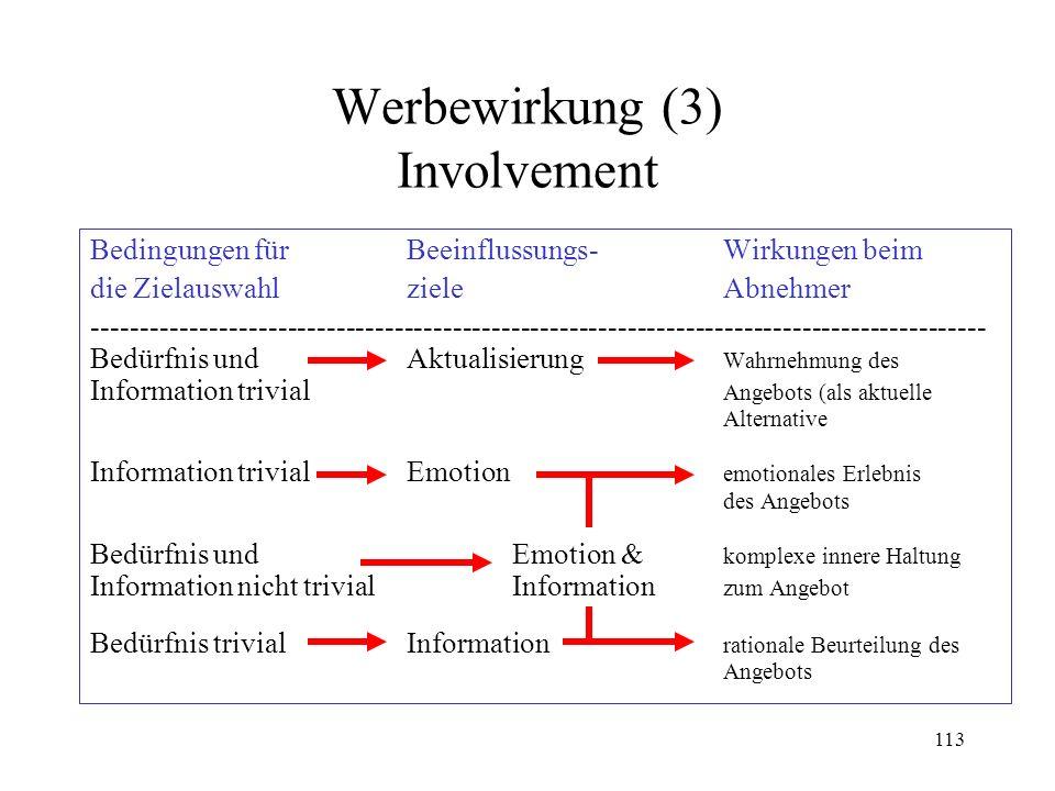 113 Werbewirkung (3) Involvement Bedingungen fürBeeinflussungs-Wirkungen beim die ZielauswahlzieleAbnehmer -------------------------------------------