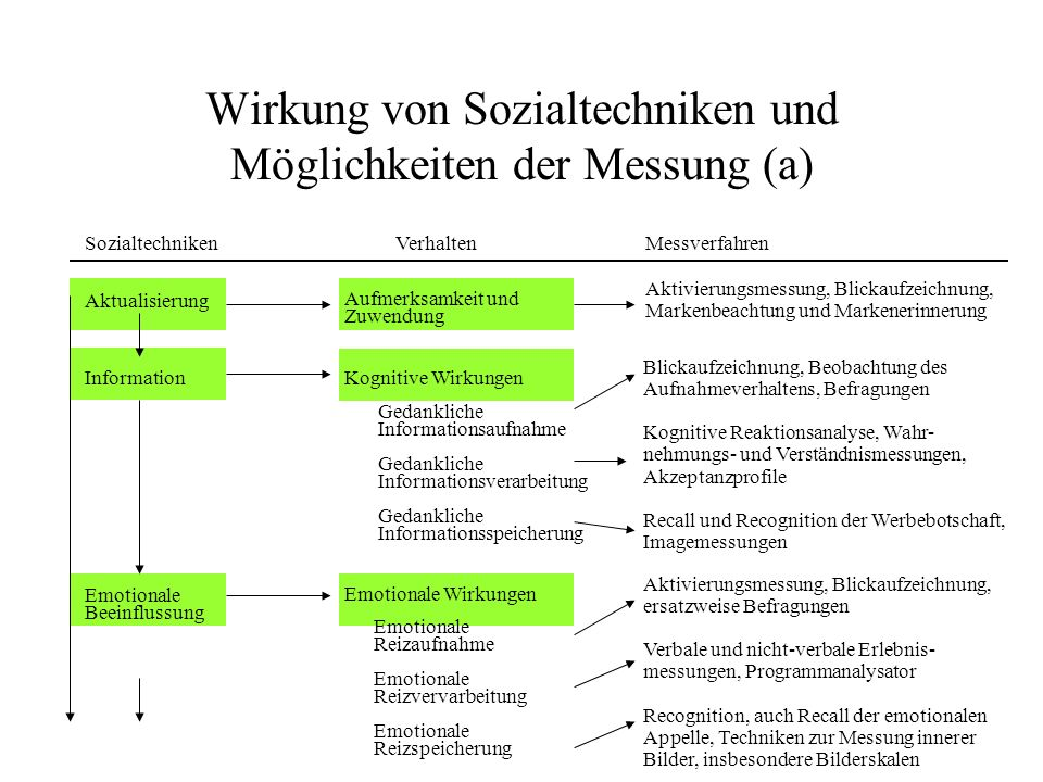 117 Wirkung von Sozialtechniken und Möglichkeiten der Messung (a) SozialtechnikenVerhaltenMessverfahren Aktualisierung Information Emotionale Beeinflu