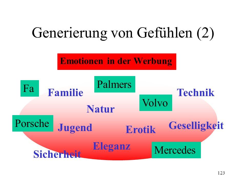 123 Generierung von Gefühlen (2) Emotionen in der Werbung Natur Eleganz Erotik Sicherheit Familie Jugend Technik Geselligkeit Fa Porsche Volvo Mercede