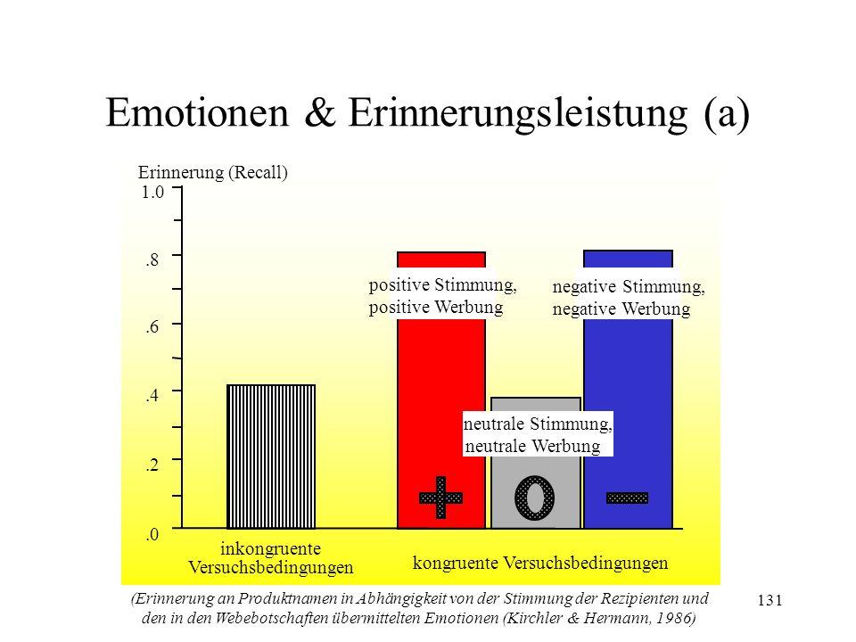 131 Emotionen & Erinnerungsleistung (a).0.2.4.6 1.0.8 Erinnerung (Recall) inkongruente Versuchsbedingungen kongruente Versuchsbedingungen negative Sti