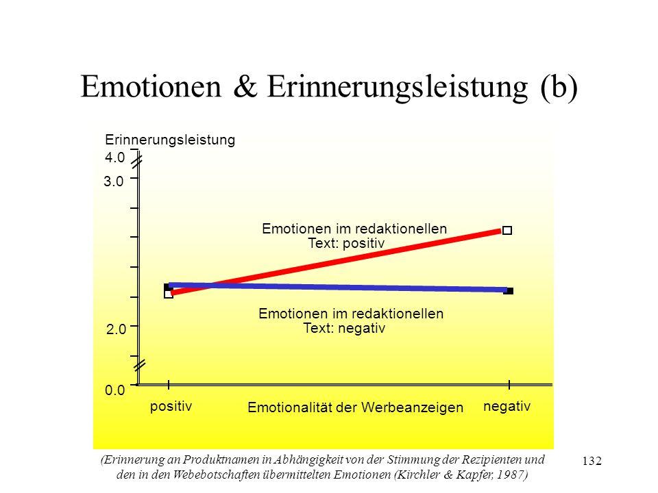 132 0.0 2.0 4.0 3.0 Erinnerungsleistung Emotionen im redaktionellen Text: positiv Emotionen im redaktionellen Text: negativ positivnegativ Emotionalit