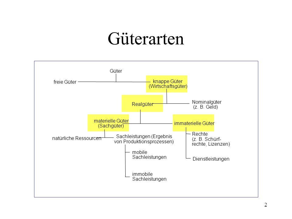 2 Güterarten Güter freie Güter knappe Güter (Wirtschaftsgüter) Realgüter Nominalgüter (z. B. Geld) materielle Güter (Sachgüter) immaterielle Güter Rec