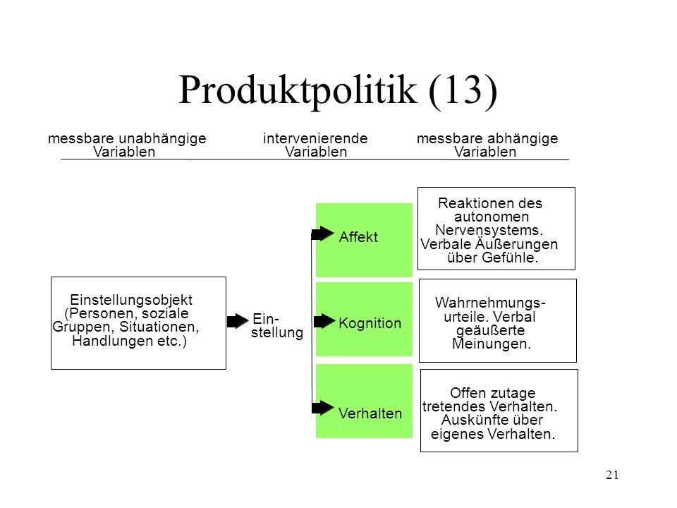 21 Affekt Kognition Verhalten Produktpolitik (13) Einstellungsobjekt (Personen, soziale Gruppen, Situationen, Handlungen etc.) messbare unabhängige Va