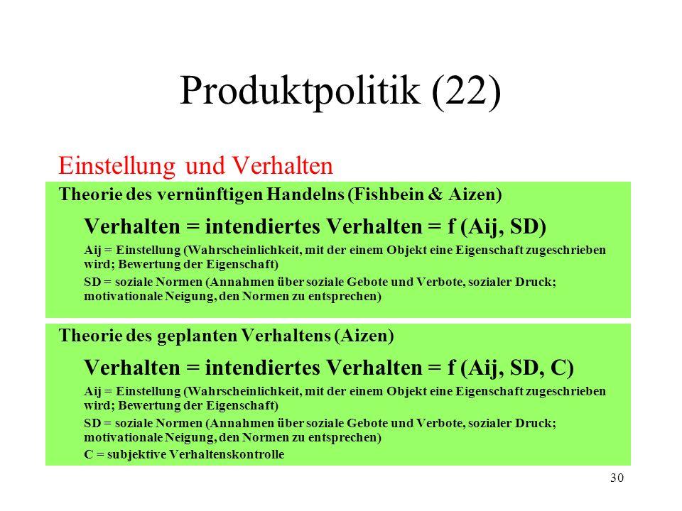 30 Produktpolitik (22) Einstellung und Verhalten Theorie des vernünftigen Handelns (Fishbein & Aizen) Verhalten = intendiertes Verhalten = f (Aij, SD)