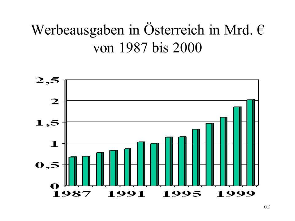 62 Werbeausgaben in Österreich in Mrd. von 1987 bis 2000