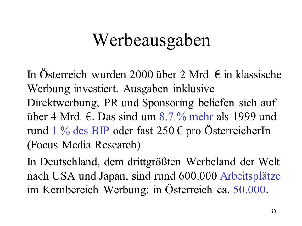 63 Werbeausgaben In Österreich wurden 2000 über 2 Mrd. in klassische Werbung investiert. Ausgaben inklusive Direktwerbung, PR und Sponsoring beliefen