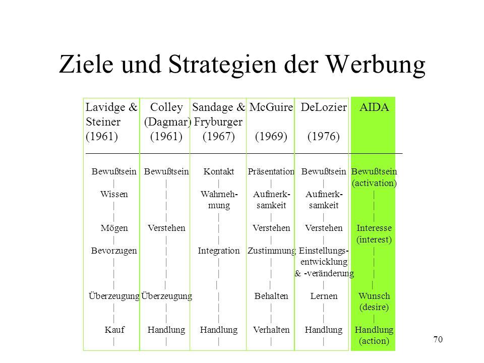 70 Ziele und Strategien der Werbung Lavidge &ColleySandage &McGuireDeLozierAIDA Steiner (Dagmar) Fryburger (1961)(1961)(1967)(1969)(1976) ____________