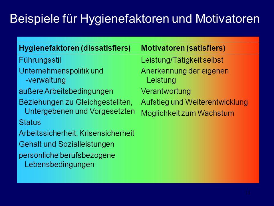 11 Beispiele für Hygienefaktoren und Motivatoren Hygienefaktoren (dissatisfiers)Motivatoren (satisfiers) Führungsstil Unternehmenspolitik und -verwalt
