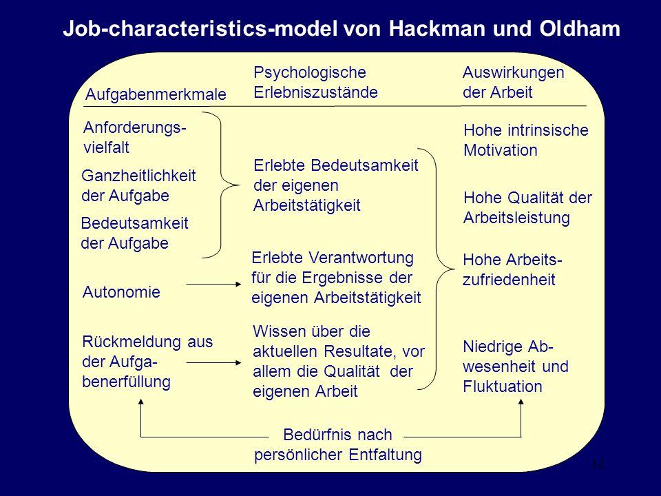 12 Job-characteristics-model von Hackman und Oldham Aufgabenmerkmale Autonomie Bedürfnis nach persönlicher Entfaltung Niedrige Ab- wesenheit und Flukt