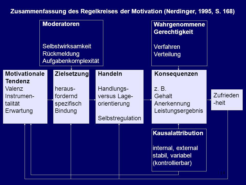 14 Zusammenfassung des Regelkreises der Motivation (Nerdinger, 1995, S. 168) Motivationale Tendenz Valenz Instrumen- talität Erwartung Zielsetzung her