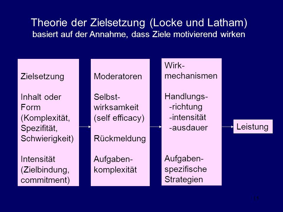 15 Wirk- mechanismen Handlungs- -richtung -intensität -ausdauer Aufgaben- spezifische Strategien Theorie der Zielsetzung (Locke und Latham) basiert auf der Annahme, dass Ziele motivierend wirken Zielsetzung Inhalt oder Form (Komplexität, Spezifität, Schwierigkeit) Intensität (Zielbindung, commitment) Moderatoren Selbst- wirksamkeit (self efficacy) Rückmeldung Aufgaben- komplexität Leistung