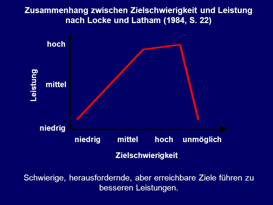 16 Zusammenhang zwischen Zielschwierigkeit und Leistung nach Locke und Latham (1984, S. 22) hoch niedrig hochmittelunmöglich mittel Zielschwierigkeit