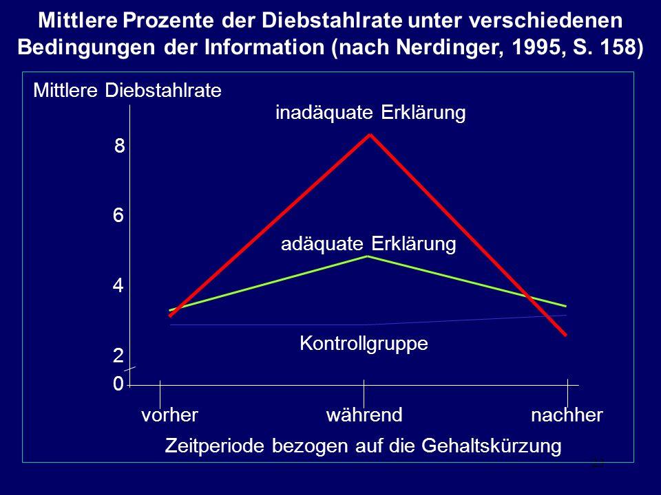 23 Mittlere Prozente der Diebstahlrate unter verschiedenen Bedingungen der Information (nach Nerdinger, 1995, S.