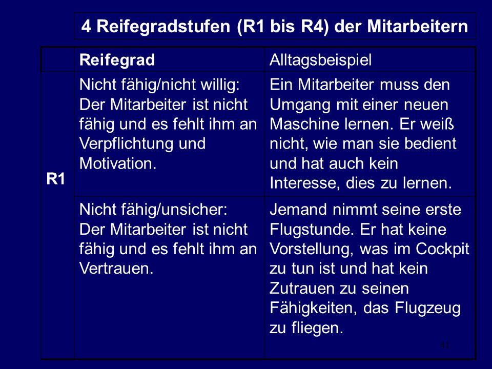 41 4 Reifegradstufen (R1 bis R4) der Mitarbeitern ReifegradAlltagsbeispiel R1 Nicht fähig/nicht willig: Der Mitarbeiter ist nicht fähig und es fehlt ihm an Verpflichtung und Motivation.