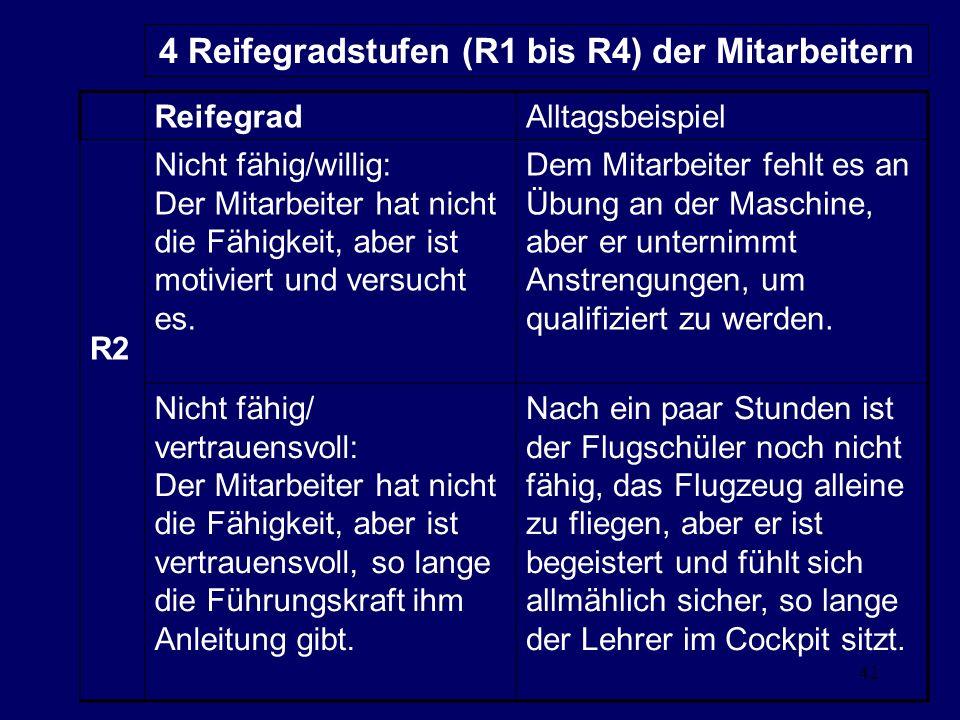 42 4 Reifegradstufen (R1 bis R4) der Mitarbeitern ReifegradAlltagsbeispiel R2 Nicht fähig/willig: Der Mitarbeiter hat nicht die Fähigkeit, aber ist motiviert und versucht es.