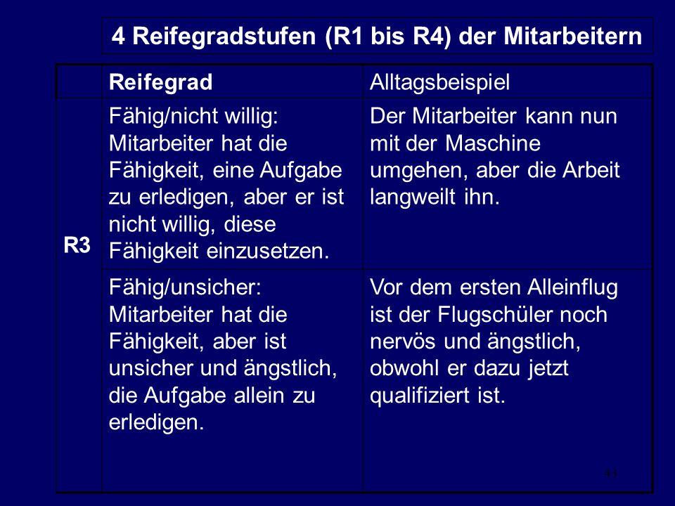43 4 Reifegradstufen (R1 bis R4) der Mitarbeitern ReifegradAlltagsbeispiel R3 Fähig/nicht willig: Mitarbeiter hat die Fähigkeit, eine Aufgabe zu erledigen, aber er ist nicht willig, diese Fähigkeit einzusetzen.