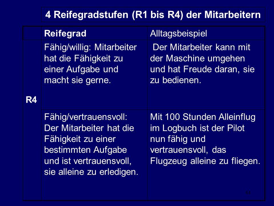 44 4 Reifegradstufen (R1 bis R4) der Mitarbeitern ReifegradAlltagsbeispiel R4 Fähig/willig: Mitarbeiter hat die Fähigkeit zu einer Aufgabe und macht sie gerne.