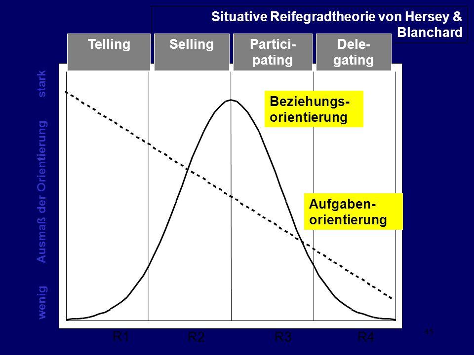 45 Situative Reifegradtheorie von Hersey & Blanchard TellingDele- gating Partici- pating Selling