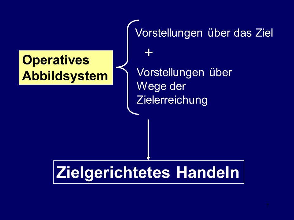 7 Vorstellungen über das Ziel Vorstellungen über Wege der Zielerreichung Zielgerichtetes Handeln + Operatives Abbildsystem