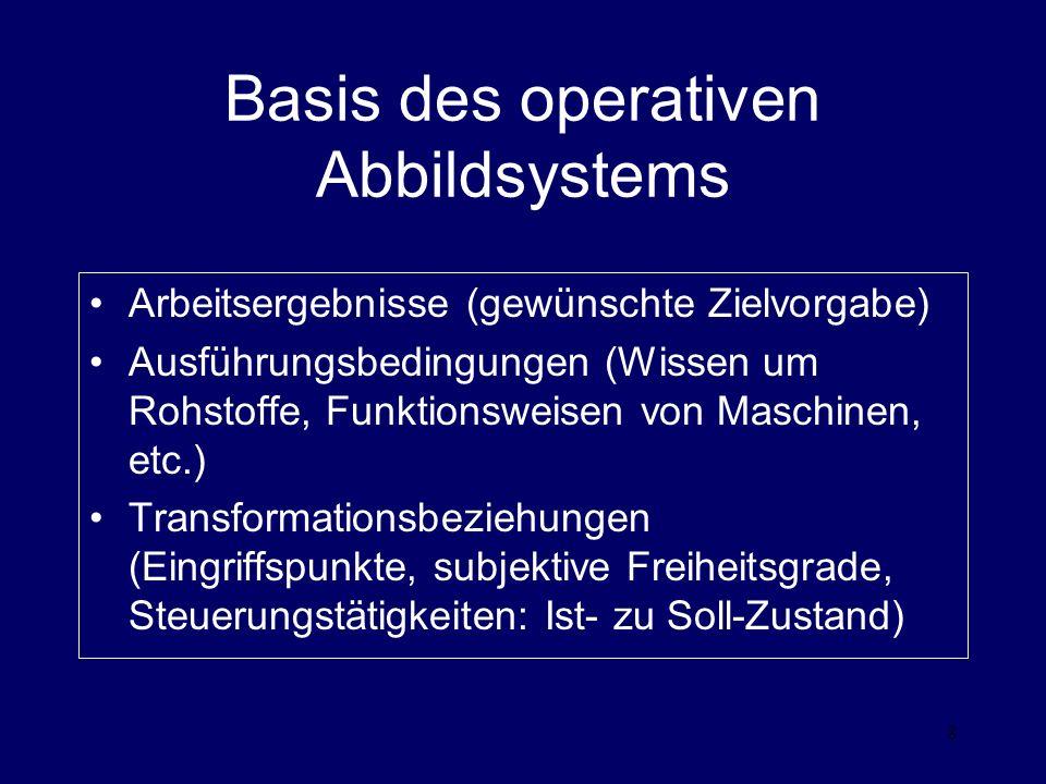 8 Basis des operativen Abbildsystems Arbeitsergebnisse (gewünschte Zielvorgabe) Ausführungsbedingungen (Wissen um Rohstoffe, Funktionsweisen von Maschinen, etc.) Transformationsbeziehungen (Eingriffspunkte, subjektive Freiheitsgrade, Steuerungstätigkeiten: Ist- zu Soll-Zustand)