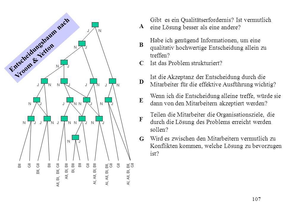 106 G II: Gruppenentscheidung Die Gruppe (einschließlich der Führungskraft) trifft die Entscheidung, nachdem das Problem diskutiert wurde.