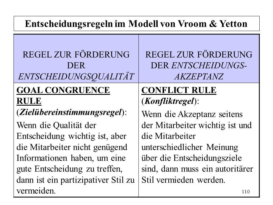 109 Entscheidungsregeln im Modell von Vroom & Yetton REGEL ZUR FÖRDERUNG DER ENTSCHEIDUNGSQUALITÄT REGEL ZUR FÖRDERUNG DER ENTSCHEIDUNGS- AKZEPTANZ LE
