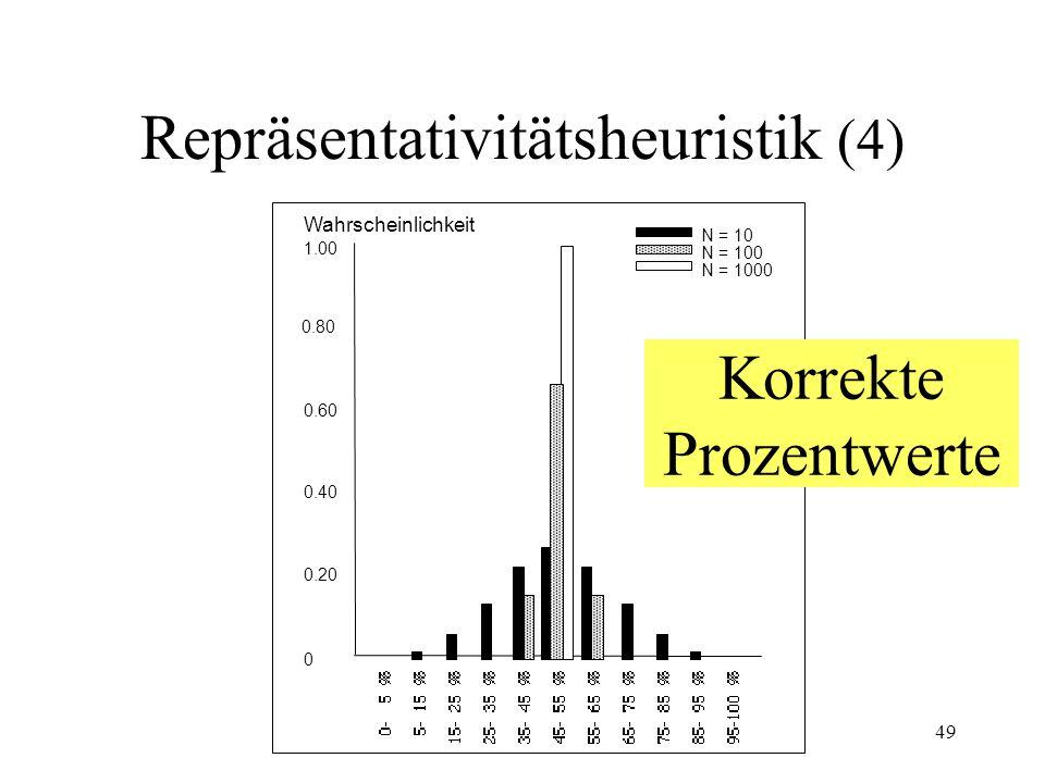 48 0 1.00 0.80 0.60 0.40 0.20 Wahrscheinlichkeit N = 10 N = 100 N = 1000 Geschätzte Prozentwerte Repräsentativitätsheuristik (3) P für Geschlechterkombination Bei 10, 100 oder 1000 Geburten.