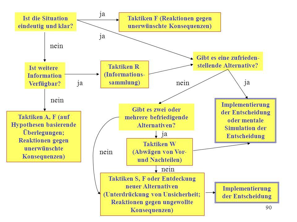 89 12 Taktiken zur Unsicherheitsreduktion Taktiken F (forestalling) (f)Planung von Reaktionen auf unerwünschte Konsequenzen (g)Reservierung von Ressourcen, um unerwünschten Konsequenzen entgegenzuwirken (h)Planung reversibler und Vermeidung irreversibler Aktionen Taktiken S (surpression) (j)Ignoranz von Unsicherheit (k)Vertrauen und Intuition (l)Glücksspiel (Entscheidung nach Münzwurf etc.) Taktiken R (reduction) (a) Suche neuer Information (c)Einholen von Expertenmeinungen (d)Entscheidung nach bewährten Regeln Taktik A (assumption based reasoning) (e)Konstruktion eines mentalen Entscheidungsmodells zur Erprobung von Alternativen Taktik W (weighing) (i)Abwägen von Vor- und Nachteilen der Alternativen --- (b) Verzögerung der Entscheidung