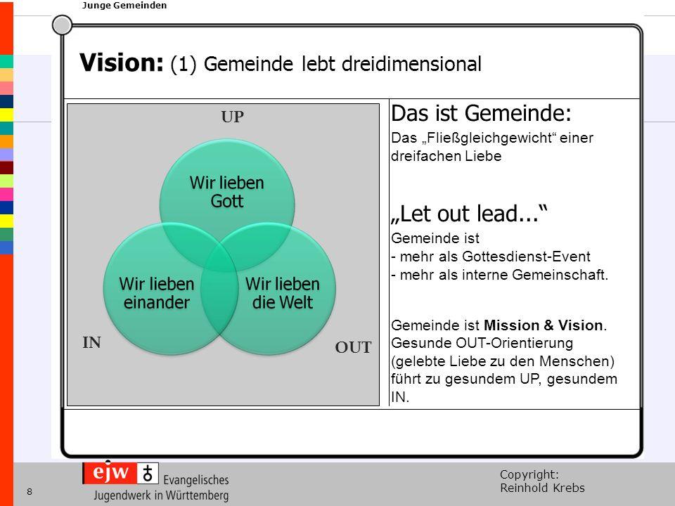 Copyright: Reinhold Krebs xxx Junge Gemeinden 8 Vision: (1) Gemeinde lebt dreidimensional Das ist Gemeinde: Das Fließgleichgewicht einer dreifachen Li