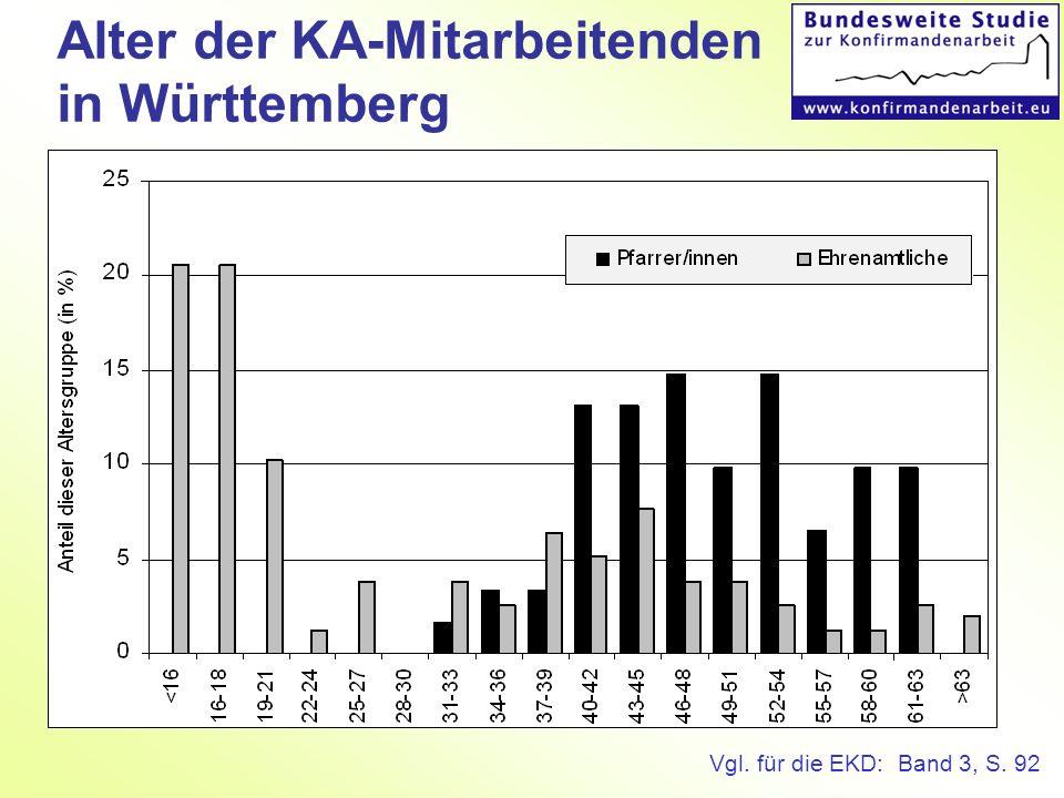 Alter der KA-Mitarbeitenden in Württemberg Vgl. für die EKD: Band 3, S. 92