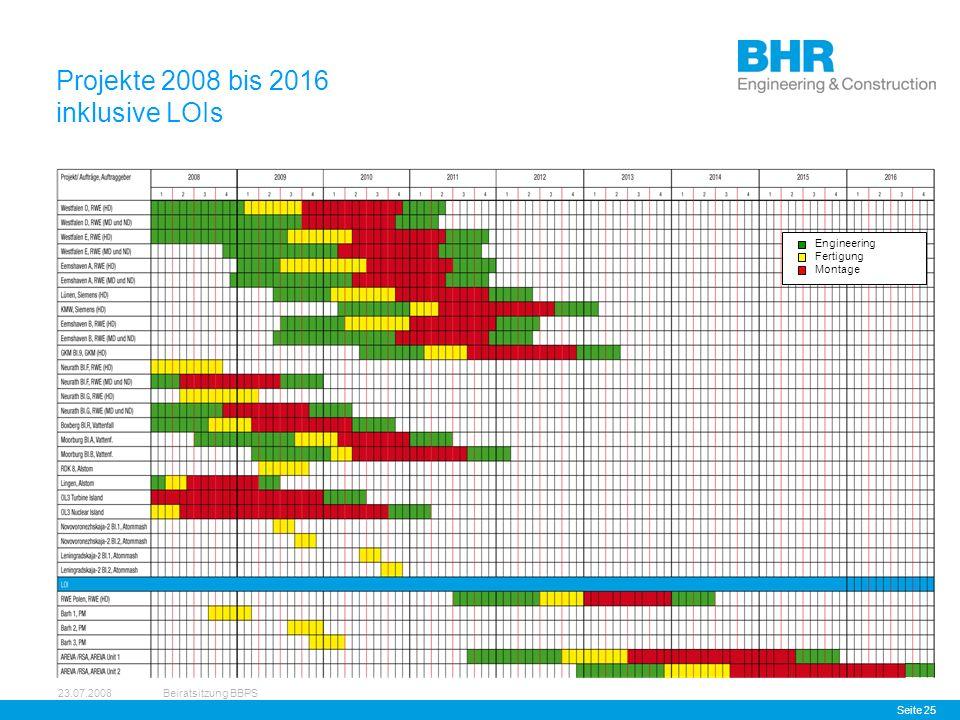 23.07.2008Beiratsitzung BBPS Seite 25 Projekte 2008 bis 2016 inklusive LOIs Engineering Fertigung Montage