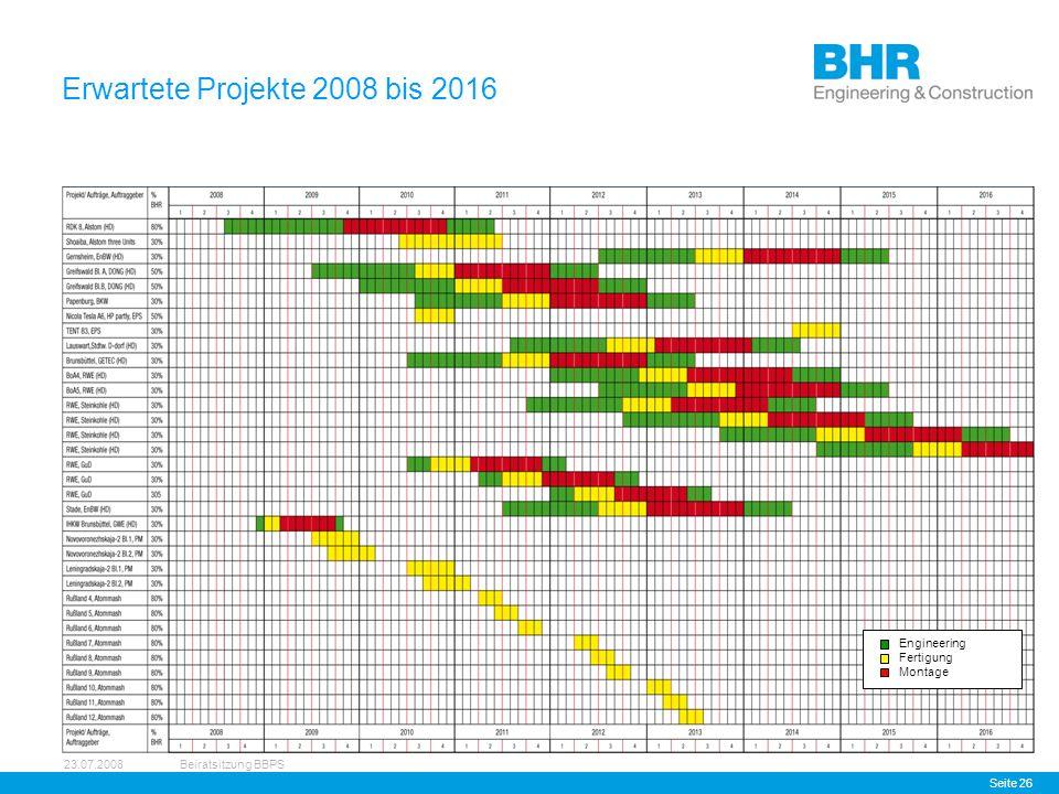 23.07.2008Beiratsitzung BBPS Seite 26 Erwartete Projekte 2008 bis 2016 Engineering Fertigung Montage
