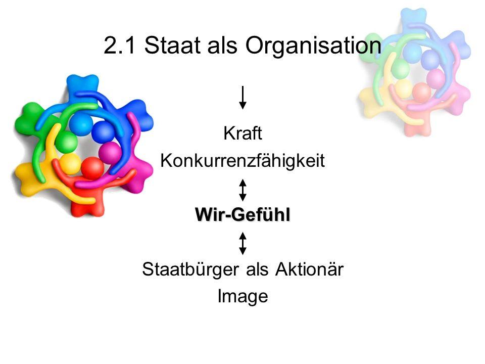 2.1 Staat als Organisation Kraft Konkurrenzfähigkeit Wir-Gefühl Staatbürger als Aktionär Image