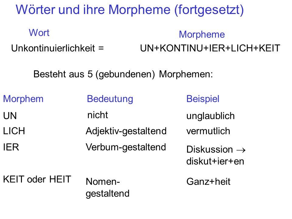 Vom Lexikon zur phonetischen Form Wortbildung /aktiv+n/ (a) silbeninitiale Vokale werden glottalisiert (b) silbeninitiale stimmlose Plosive werden aspiriert (c) Regressive Assimilation (alveolar wird labiodental nach einem Labiodentalen) (a) Phonetische oder post- lexikalische Regeln [ / akt h i f] [ / akt h i v M ] (b) (c) LP-Regel /aktif/ LP-Regel (Auslautverhärtung): wortfinale Obstruenten werden stimmlos Er ist aktiv Die aktiven Leute Ein UR (im Lexikon gespeichert) /aktiv/ Morphem: AKTIV