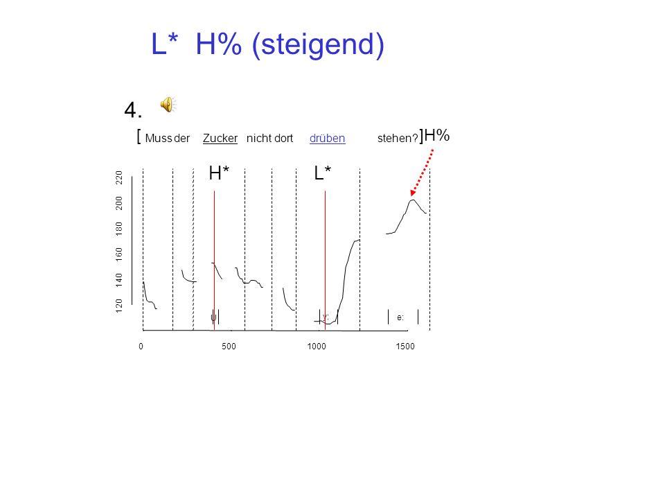[Hallo]H% [Frau Krönatz?]H% L* L* H% (steigend) 3. Oft in Polarfragen