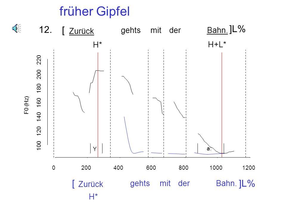 das m a x n H+L* L% 11. Früher Gipfel: H+L* L% Früher Gipfel im /m/ anstatt im /a/ (wie für einen mittleren Gipfel)