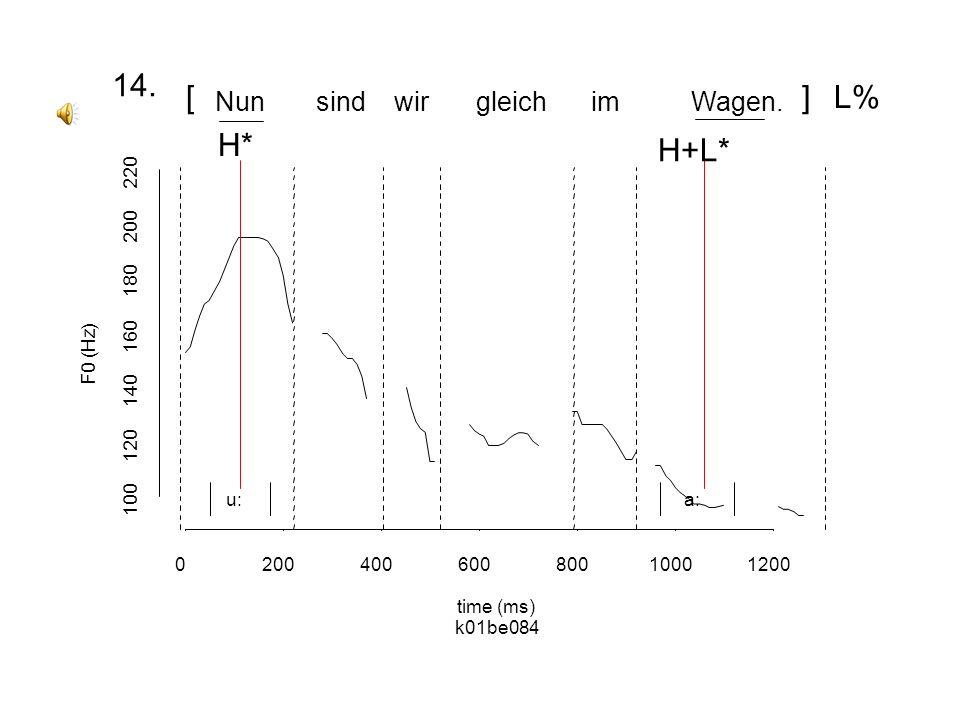 F0 (Hz) 0500100015002000 200 240 280 ichkamjetzt von der Goldminewaagerecht a: O 7.7. Wie zB hier: [ [ ]H% H*