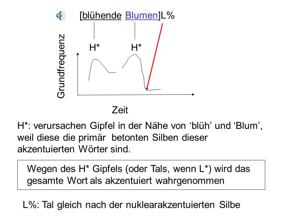 [blühende Blumen]L% H* Zeit Grundfrequenz H*: verursachen Gipfel in der Nähe von blüh und Blum, weil diese die primär betonten Silben dieser akzentuierten Wörter sind.