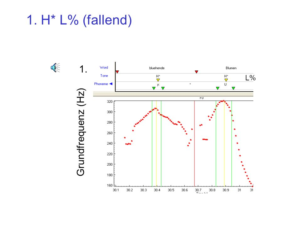 Grundfrequenz (Hz) 1. 1. H* L% (fallend) L%