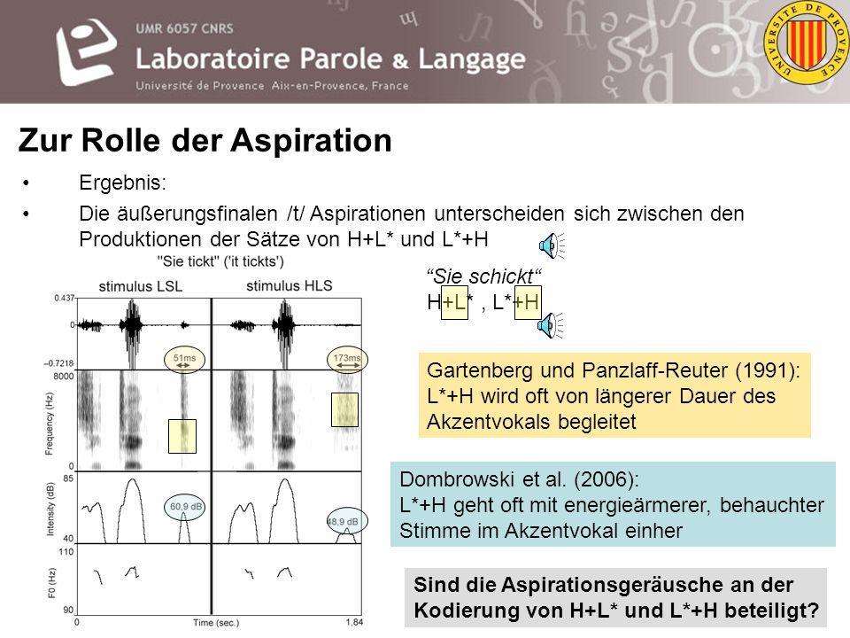 Ergebnis: Die äußerungsfinalen /t/ Aspirationen unterscheiden sich zwischen den Produktionen der Sätze von H+L* und L*+H Nach L*+H ist die Aspiration