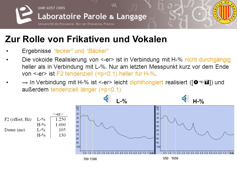 Ergebnisse Buch und Tuch Der Frikativ /x/ ist in Verbindung mit H-% heller als in Verbindung mit L-%. Dies spiegelt sich auch in signifikant unterschi