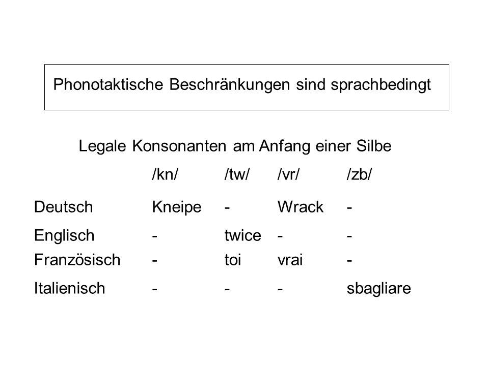 Phonotaktische Beschränkungen = Beschränkungen auf die erlaubte Reihenfolge von Phonemen in einer Silbe z.B. Ist /m/ der einzige Nasalkonsonant der si