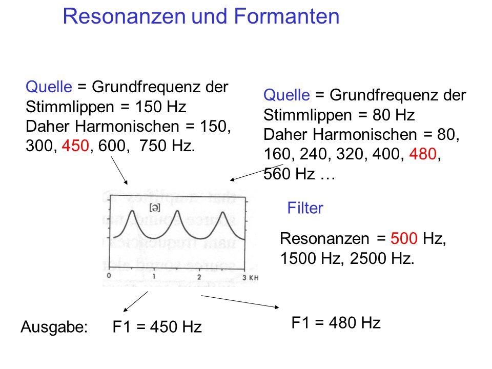 Resonanzen = 500 Hz, 1500 Hz, 2500 Hz. Quelle = Grundfrequenz der Stimmlippen = 150 Hz Daher Harmonischen = 150, 300, 450, 600, 750 Hz. Ausgabe: F1 =