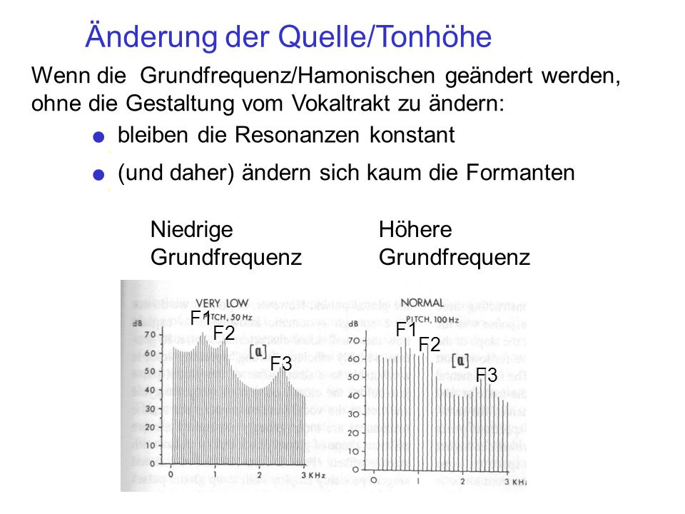 F1 F2 F3 F1 F2 F3 Niedrige Grundfrequenz Höhere Grundfrequenz Änderung der Quelle/Tonhöhe Wenn die Grundfrequenz/Hamonischen geändert werden, ohne die