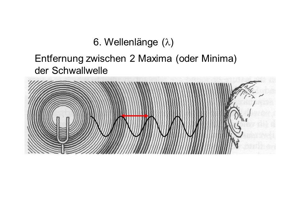 6. Wellenlänge ( ) Entfernung zwischen 2 Maxima (oder Minima) der Schwallwelle